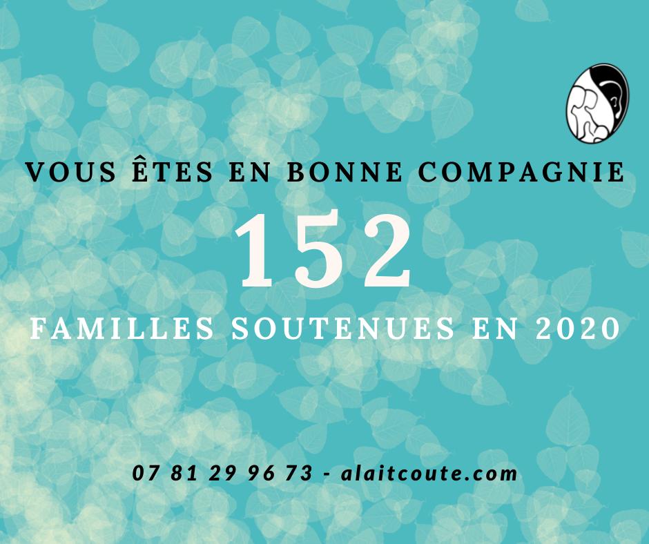 A Lait'coute a soutenu 152familles dans leur allaitement maternel en 2020